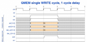 QMEM single write cycle with 1 cycle delay