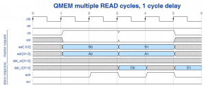 QMEM multiple read cycles with 1 cycle delay