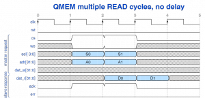 QMEM multiple read cycles with no delay