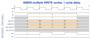 QMEM multiple write cycles with 1 cycle delay