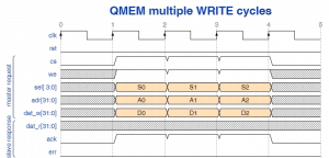 QMEM multiple write cycles with no delay