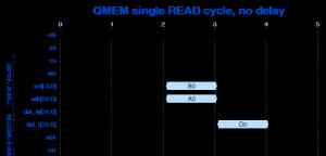 QMEM single read cycle with no delay