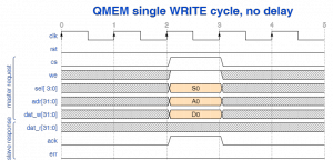 QMEM single write cycle with no delay